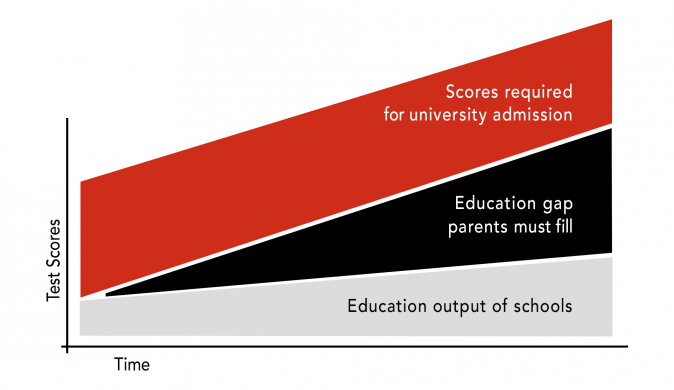 The Education Gap with Schools and Universities