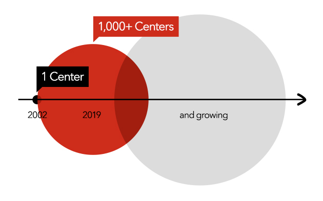 From 1 center to over 1,000 Mathnasium centers in 2019