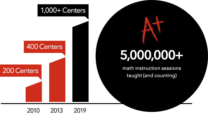 5,000,000+ math instruction sessions taught (and counting)